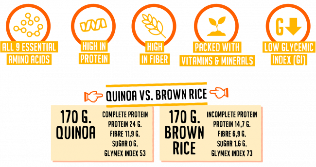 Quinoa vs Brown rice is an easy win for Quinoa!